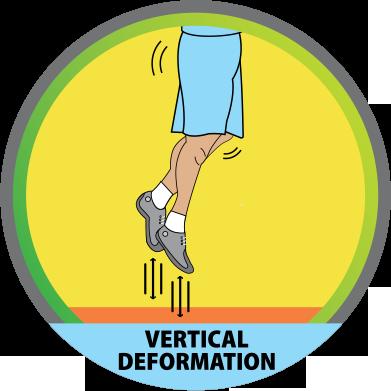 vertical-deformating